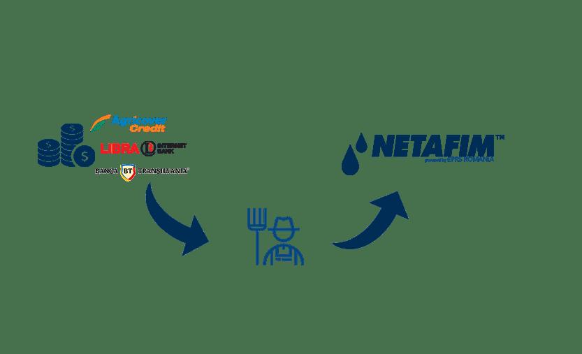 servicii-credit-netafim