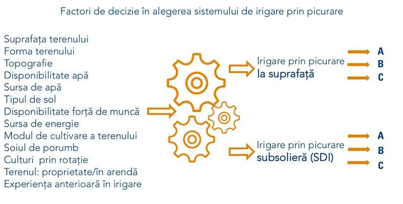 alege sistem irigare picurare netafim